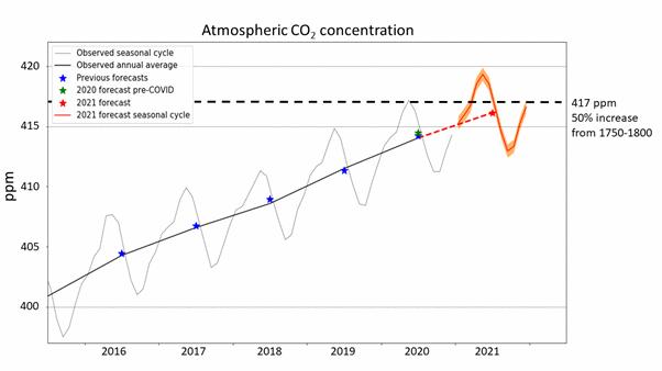 2021 carbon-dioxide forecast