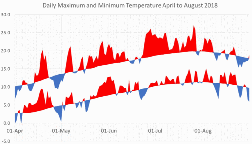 Daily Maximum and Minimum temperature
