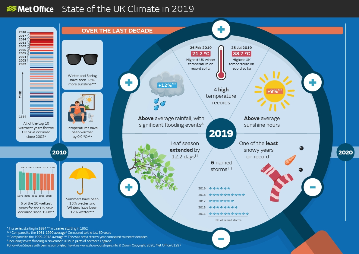 Increasing influence of climate change on UK climate
