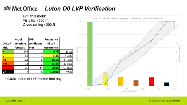 Example of LVP Verification chart and graph