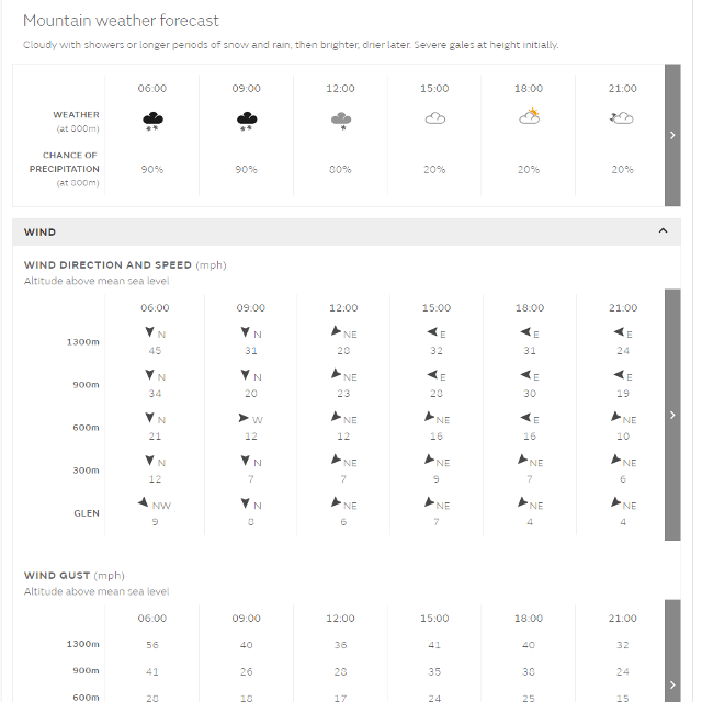 Mountain forecast guide - Met Office