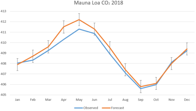Mauna Loa carbon dioxide forecast for 2019 - Met Office