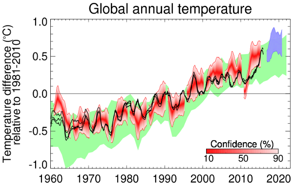 Chart showing Observed and predicted global average annual surface temperature difference relative to 1850-1900