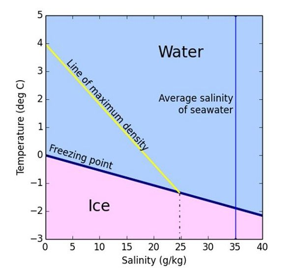 what temperature is freezing point