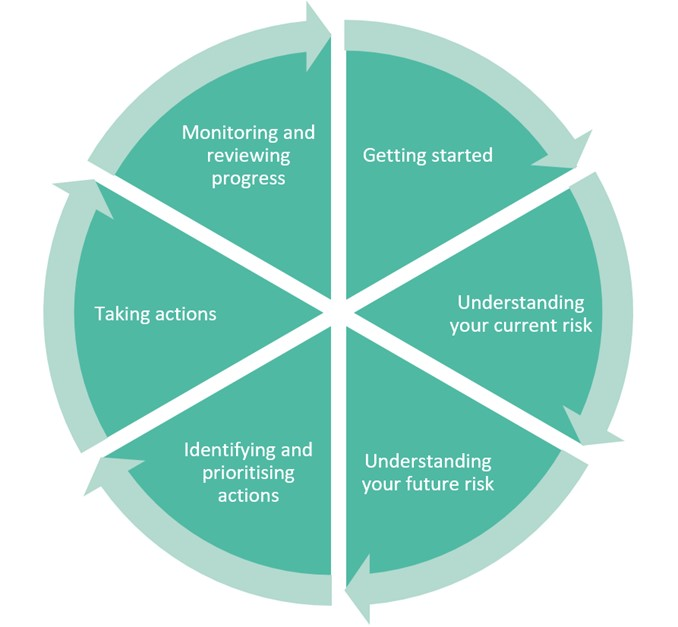 The adaptation cycle, based on the UKCIP Adaptation Wizard and Adaptation Scotland Cycle. This shows a continual and cyclical process, moving through a series of stages: getting started; understanding your current risk; understanding your future risk; identifying and prioritising actions; taking actions; monitoring and reviewing progress; and repeating the process again.