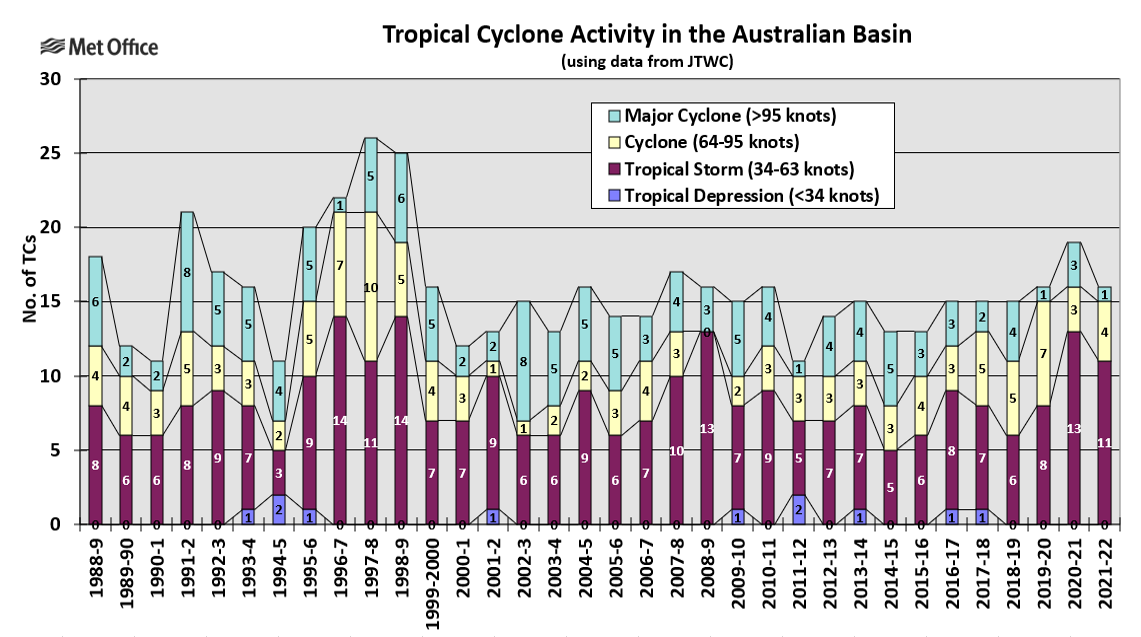 2012–13 Australian region cyclone season