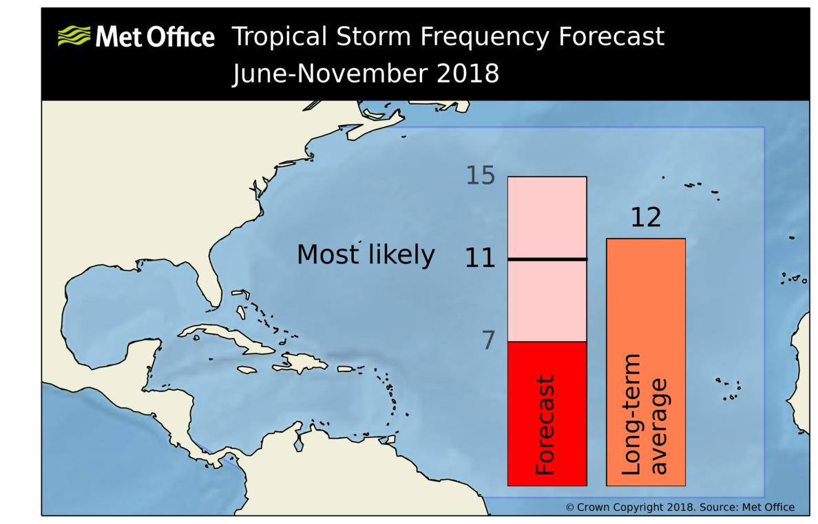 North Atlantic tropical storm seasonal forecast 2018 - Met