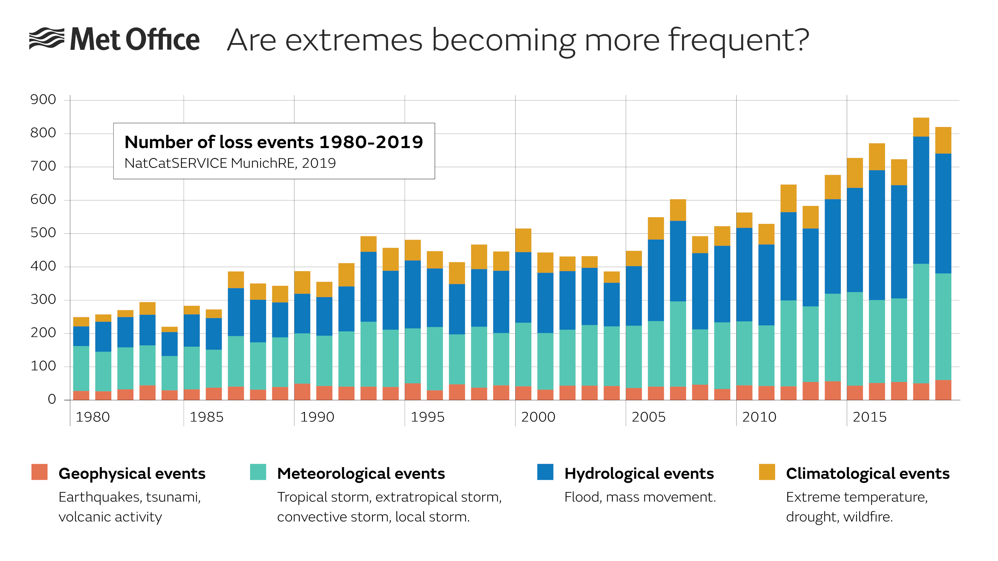 Bar chart showing the increase in events that cause loss, between 1980 and 2019. Meteorological, hydrological and climatological events all increase over the period. Approximately 250 events were recorded in 1980, with just over 800 in 2019.