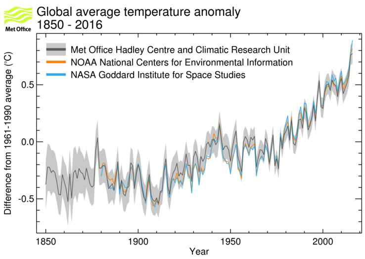 A graph showing the global average temperature change from 1850 to 2018, compared to the 1961-1990 average. The plot continues to rise since the 1960s.