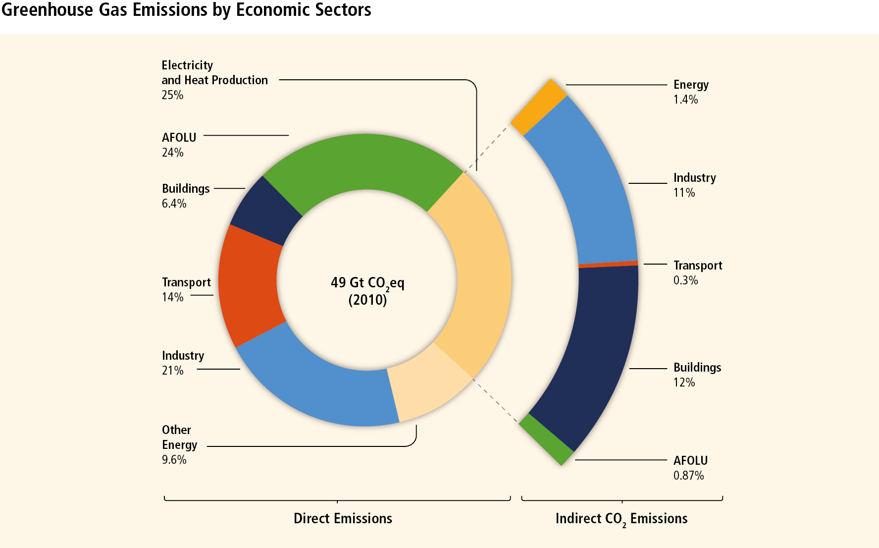 Chart showing the human-made greenhouse gas emissions