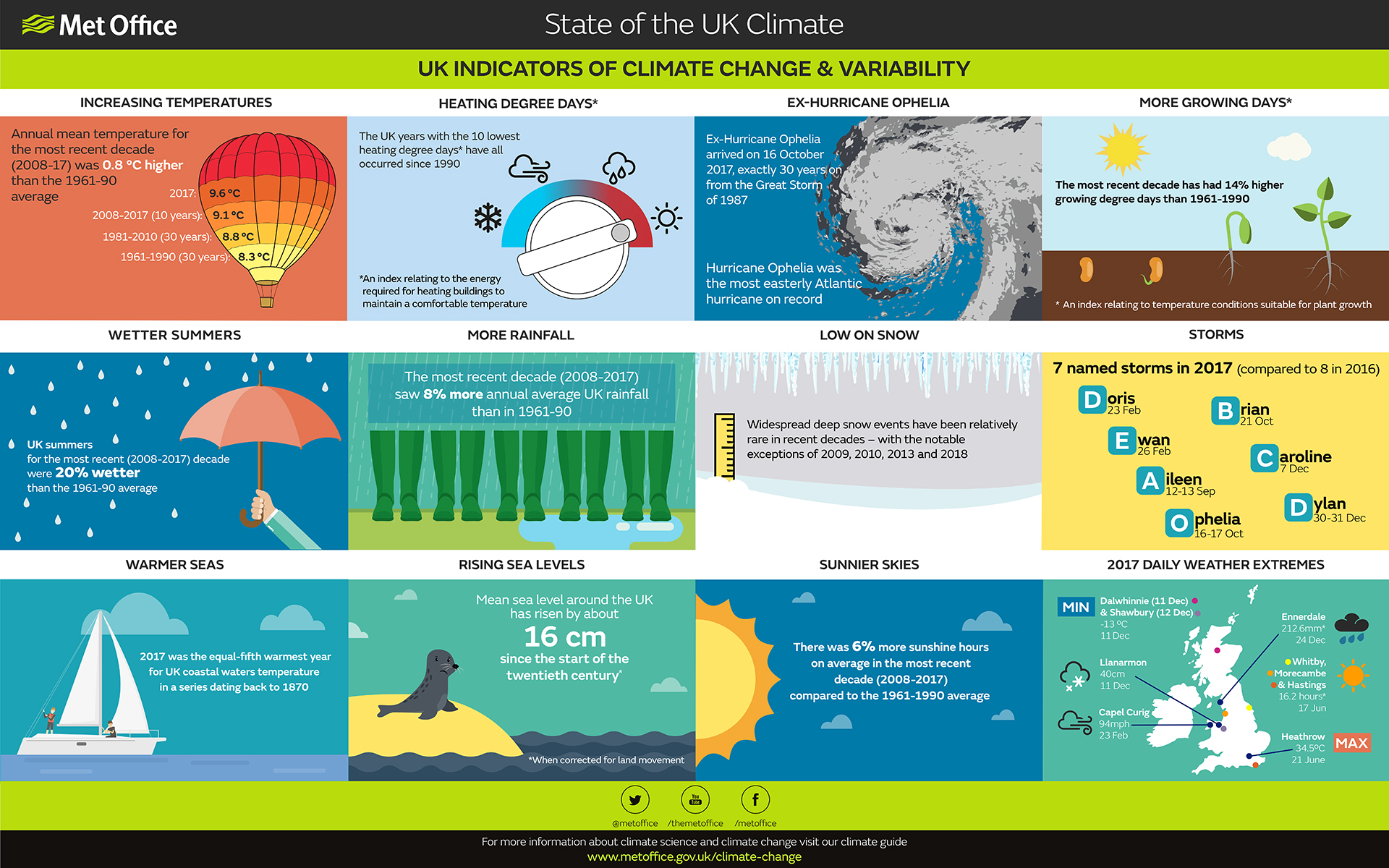 State of the uk climate met office - Www met office weather forecast ...
