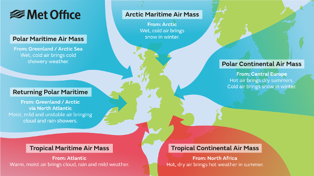 Air masses that affect the UK