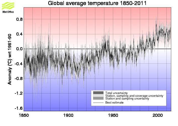 Fluctuations naturelles et réchauffement antrophique. Monthly