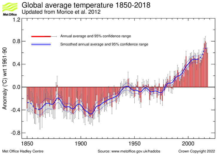 Decadal Climate Variability | Climate Etc