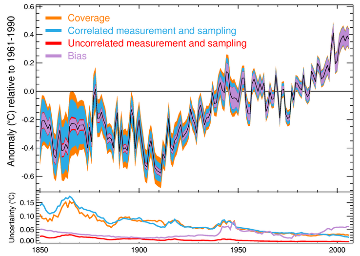 Revisiting historical ocean surface temperatures realclimate figure the new hadsst3 compilation of global sea surface temperature anomalies and the uncertainty gumiabroncs Image collections